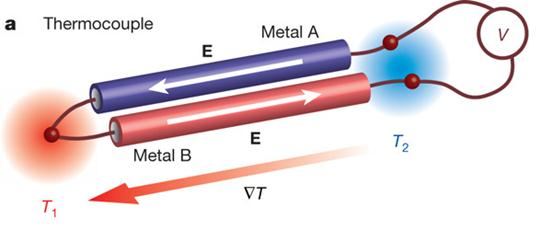 thermoelectric transducers A temperature control system may include a thermoelectric device, a controller electrically coupled to the thermoelectric device, a heat transfer structure thermally coupled to the thermoelectric device, and a temperature controlled medium thermally coupled to the thermoelectric device.